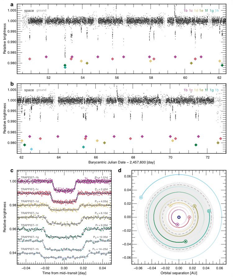 Nice figure from the new #exoplanet #TRAPPIST1 paper, here: https://t.co/fArxS9sHLc https://t.co/W4i3zNWV1j