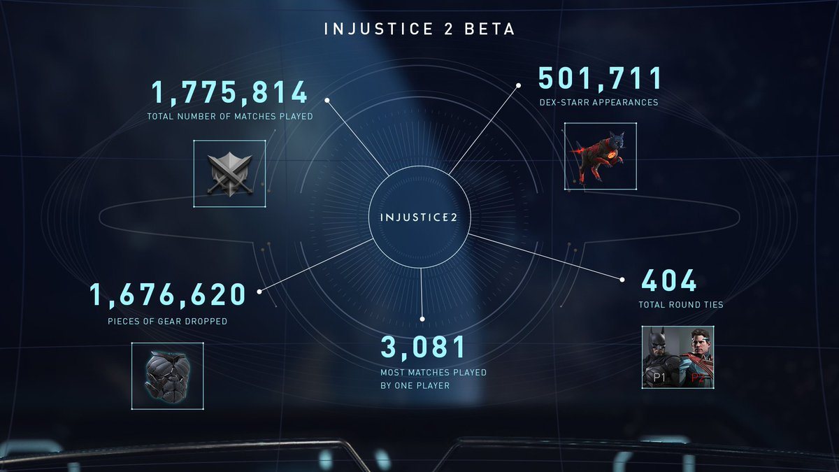 """Ed Boon on Twitter: """"Here are some fun statistics on the Injustice 2 online Beta.... https://t.co/PSayzoS6JW"""""""
