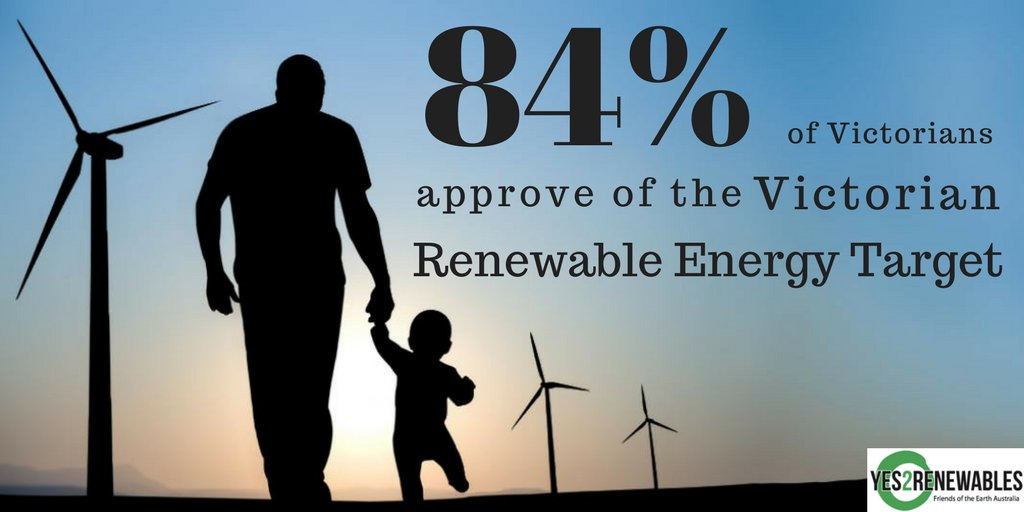 NEW POLLING: 84% of Victorians approve of the Victorian Renewable Energy Target says @SustainVic #VRET #springst https://t.co/XwIrLKxb0w https://t.co/9bRQssMF2g