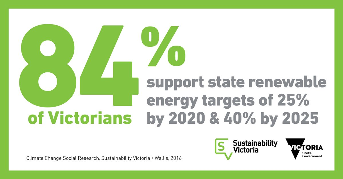 84% of Victorians support Labor's renewable energy plan. Liberals STILL in denial opposing sensible policy #SpringSt https://t.co/XCNxQifhbe https://t.co/cUU7HPoCBO