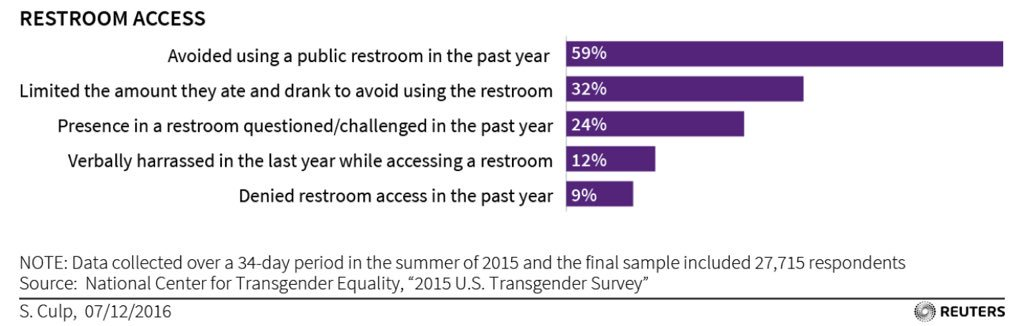Nearly 60% of trans people avoid using public restrooms for fear of harassment; one in three literally avoid EATING AND DRINKING to do so.