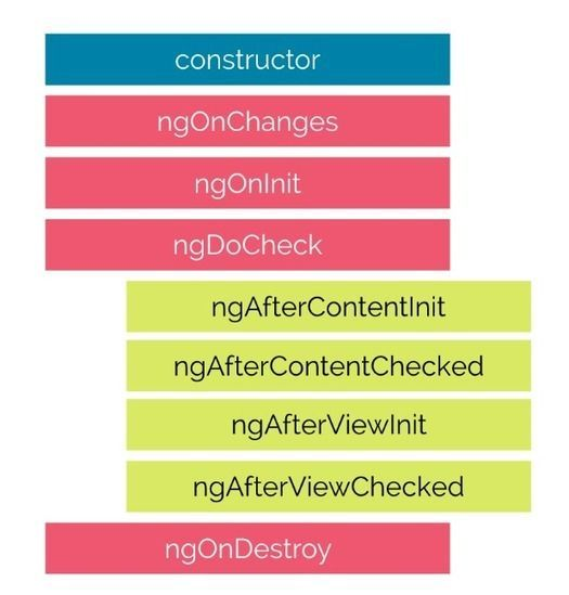 Overview Of Component In #Angular 2 - Day Two https://t.co/mc1Tjozdiv...