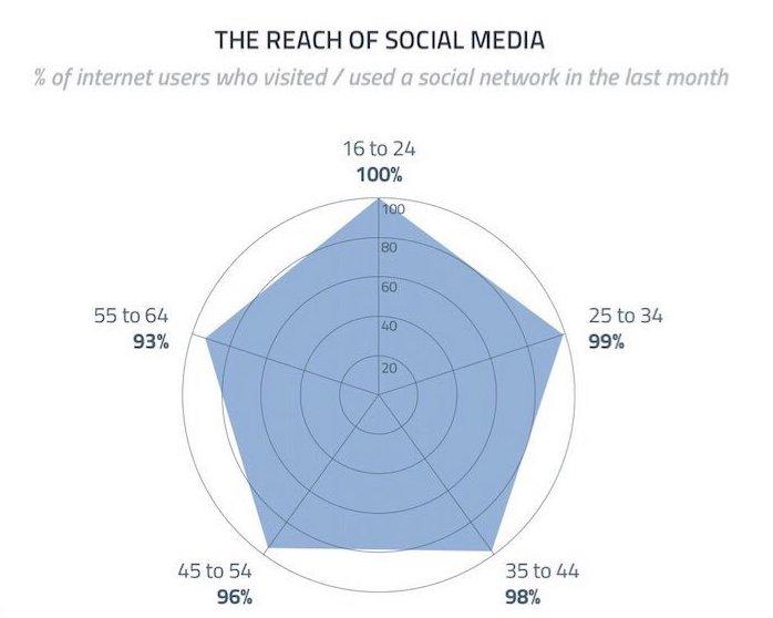 Still think social media is not important? #EveryoneisSocial https://t.co/kBNPIqPAib