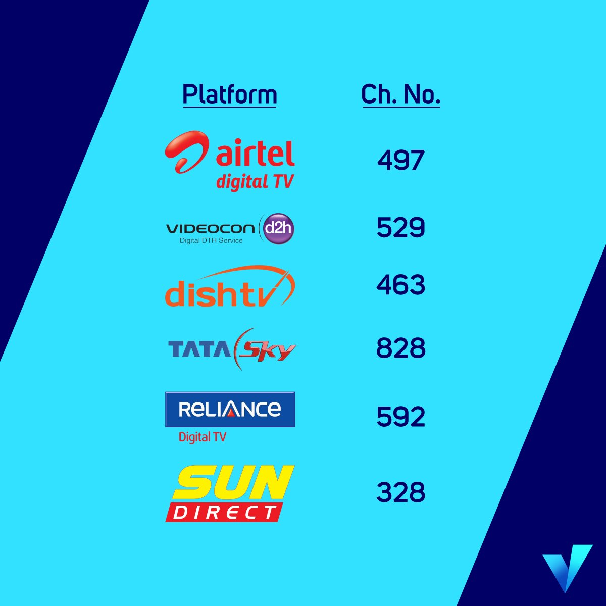 Want to watch your favourite music? Find #ChannelVIndia on your DTH ca...