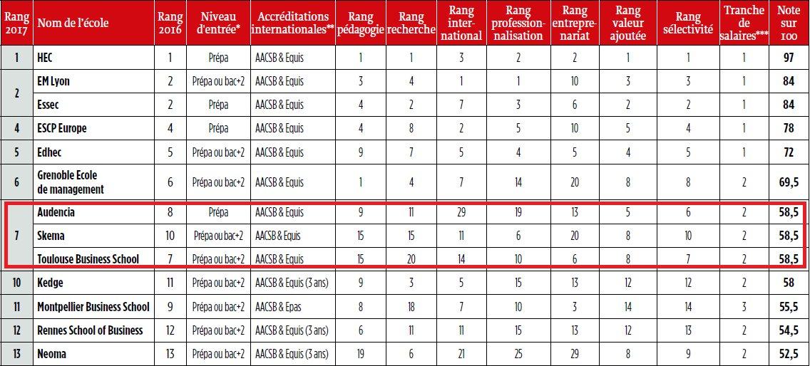 Ravi d&#39;apprendre depuis l&#39;Inde cette excellente 7ème place de @SKEMA_BS dans le classement de @LePoint #ADNSKEMA #classement #Grande Ecole <br>http://pic.twitter.com/ZDkWt8wfI7