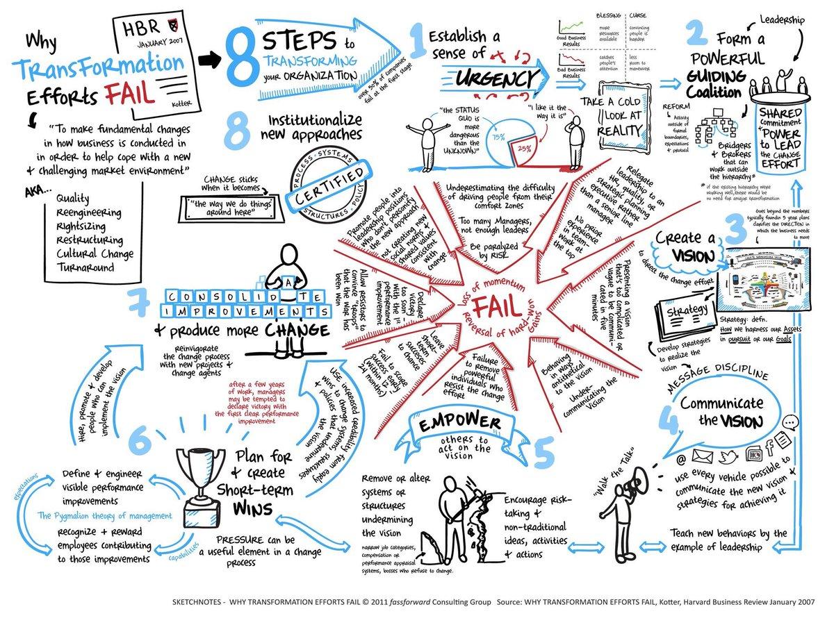 #Change &gt; Why #transformation efforts fail?  #TransfoNum &gt; Infographie sur les leviers de réussite des processus de #changement<br>http://pic.twitter.com/KFkHWJ9Qfx