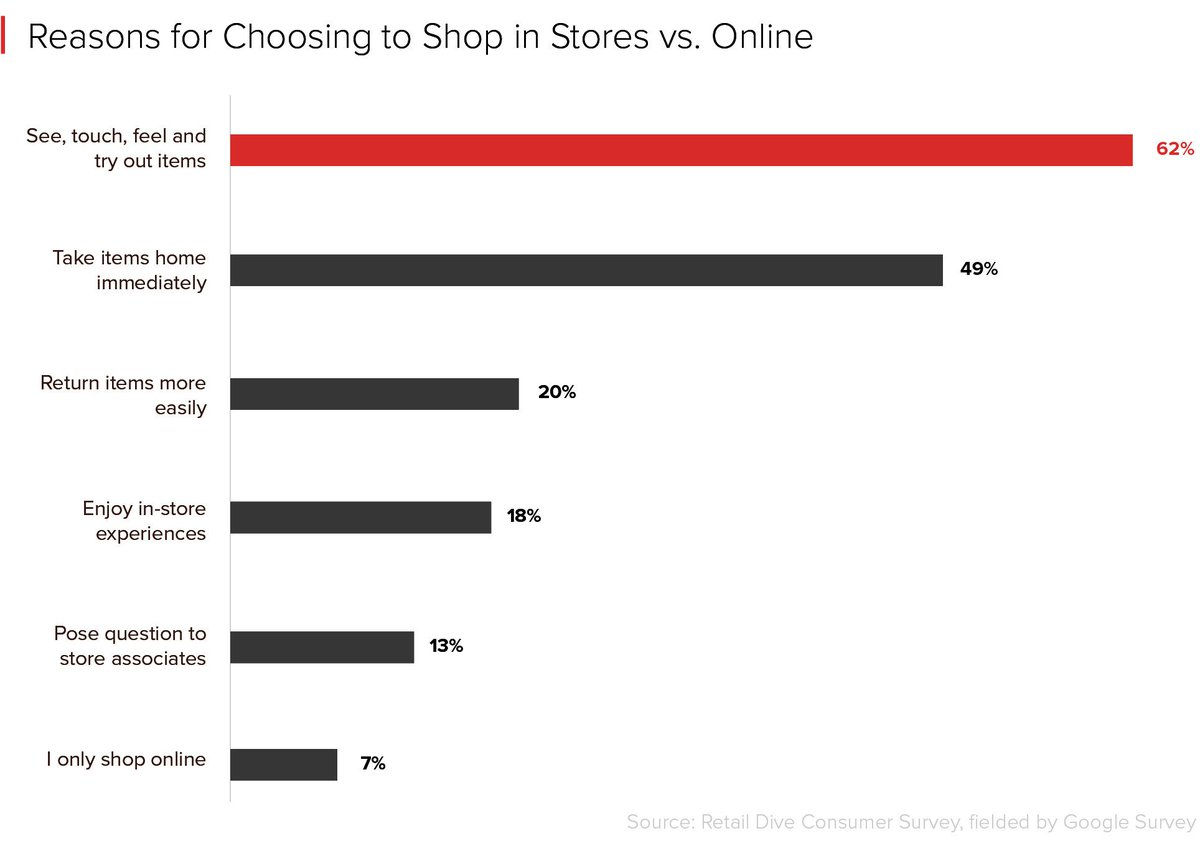 4dc6d9e1b To see, touch and feel and try out items is by far the biggest reason  shoppers still prefer brick-and-mortar stores. ...