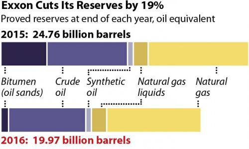 IEEFA #Exxon: Questions, More Questions #oilindustry  http:// ieefa.org/ieefa-exxon-qu estions-questions/ &nbsp; … <br>http://pic.twitter.com/qbXjqXk4pb