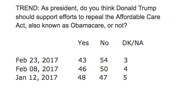 in 6 weeks, support for repealing ACA has gone from 48/47 (+1) to 43/54 (-11)