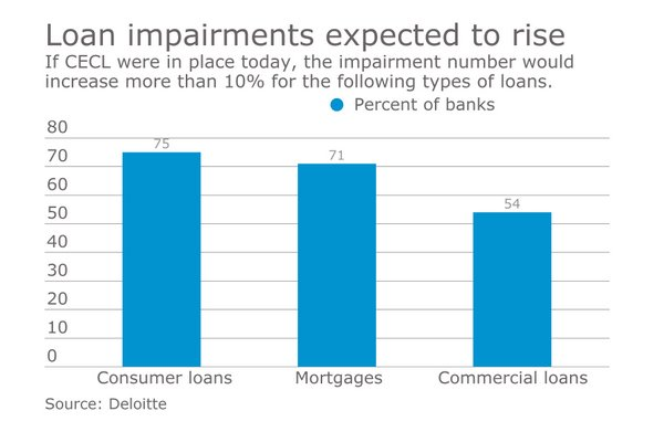 FASB's new standard on credit losses is likely to expose far greater loan impairment and volatility at banks.  https://t.co/PUgm7WOd40