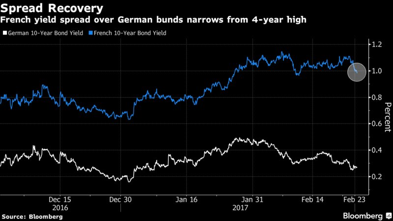 French bonds rally after Macron and Bayrou agree to an alliance https://t.co/Sp3km8bgZb