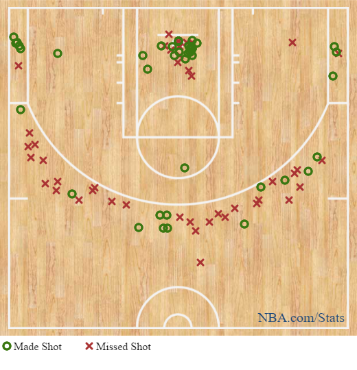 Image result for Houston Rockets shot chart