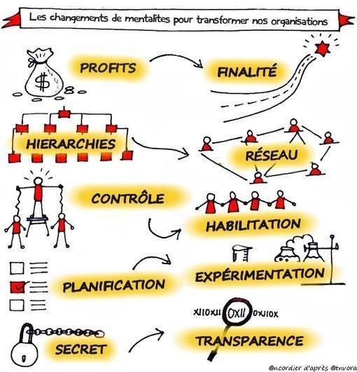:) #Transformation managériale : voici venu le temps du cadre moins encadrant sortant du cadre   via @PennelDenis  http:// sco.lt/6u3Jfl  &nbsp;  <br>http://pic.twitter.com/24SXpnOA3h