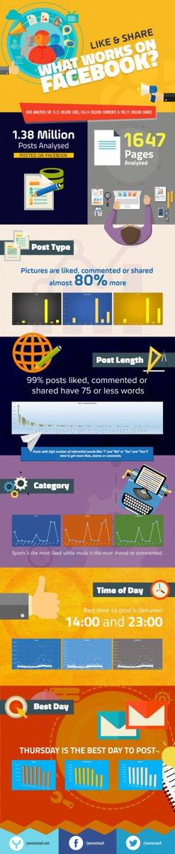Étude : ce qui marche le mieux sur #Facebook via @BlogModerateur   http:// snip.ly/x4q52  &nbsp;  <br>http://pic.twitter.com/d6EoCg3lAw
