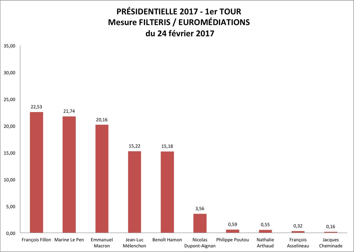 Notre mesure #FILTERIS / #EUROMEDIATIONS pour la #Présidentielle2017  #Buzz #Bigdata #Pasdesondage #Pasderedressement<br>http://pic.twitter.com/Omjgjy3TBh