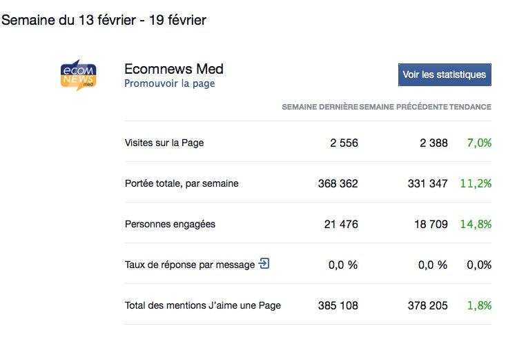 Great News ! 368 362 personnes ont lu nos articles sur #Facebook cette semaine, soit + 11,2%. Merci de votre confiance et fidélité  <br>http://pic.twitter.com/6EbAee9NkN