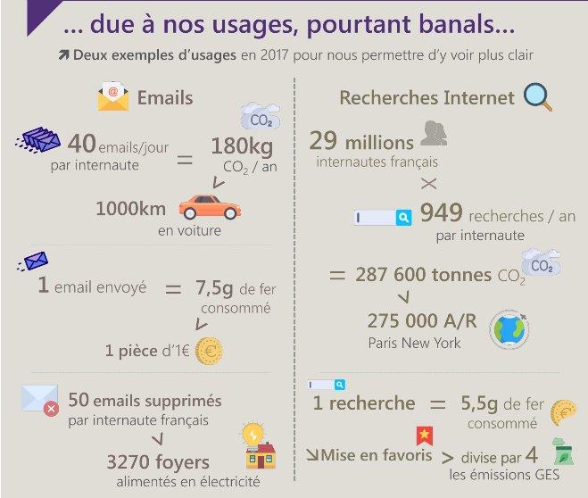 40 emails/j = autant de #GES que 1000 km en voiture selon @Energy_stream ! Bons gestes : supp mails stockés, mise en favori sites web. #Data<br>http://pic.twitter.com/1lujk3sm7s