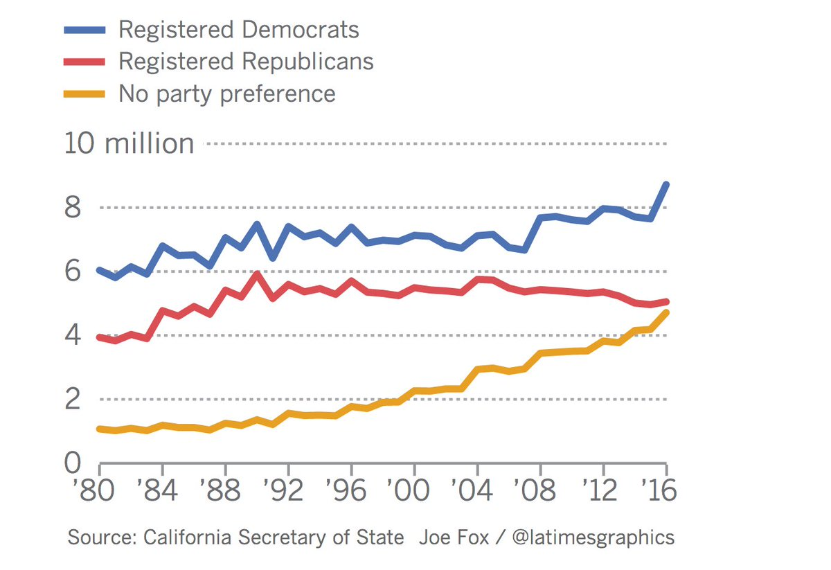 California voters today are almost as likely to choose no political party as they are to register Republicans. (Los Angeles Times)