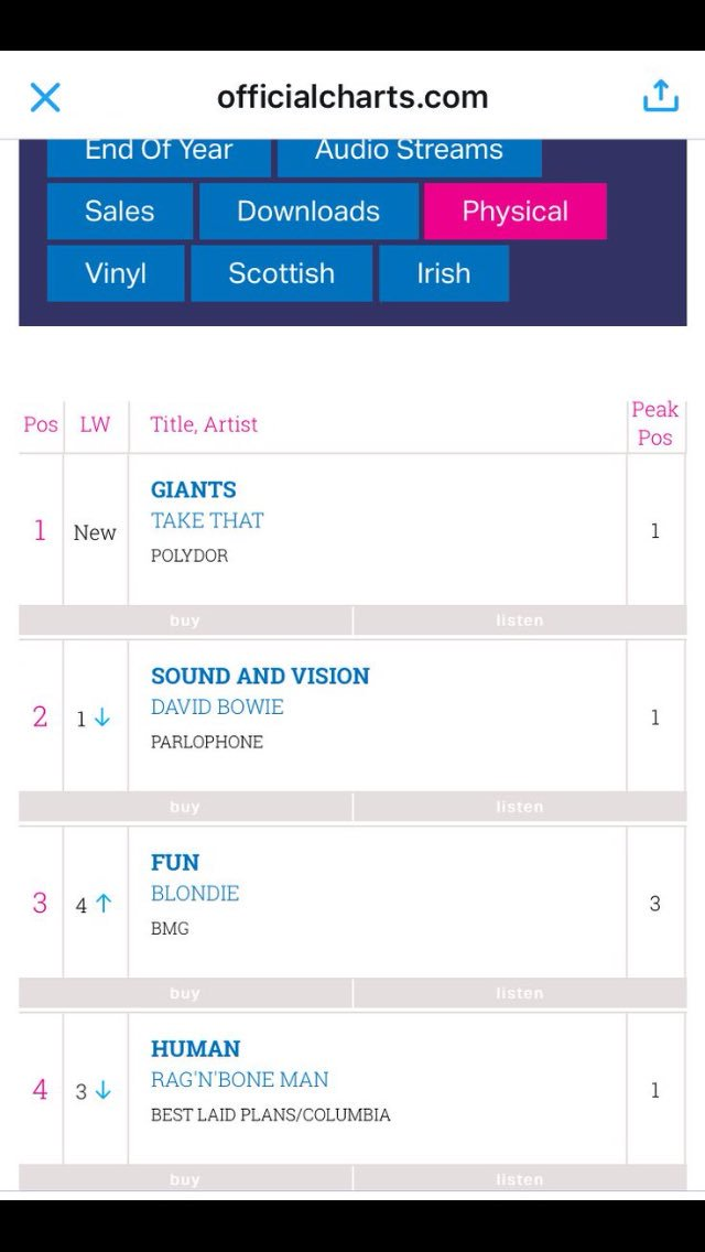 Yay  Congratulations boys @GaryBarlow @HowardDonald @OfficialMarkO #Giants is No1 in the physical charts  <br>http://pic.twitter.com/EtACQPlrAL