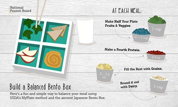 Ancient Bento Box Meets Modern MyPlate https://t.co/jXGXwP8rKr #bento...