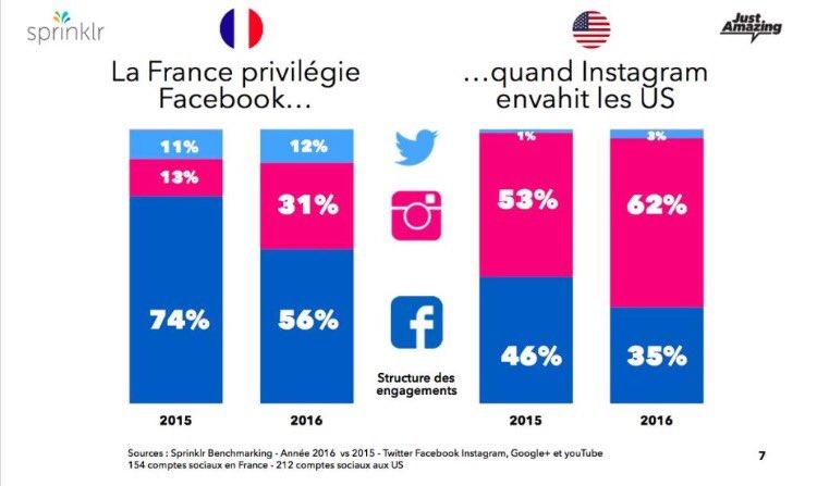 [#SocialMedia] L&#39;utilisation d&#39;#Instagram se généralise aux US alors que la France privilégie toujours #Facebook <br>http://pic.twitter.com/J3dt74BWoA
