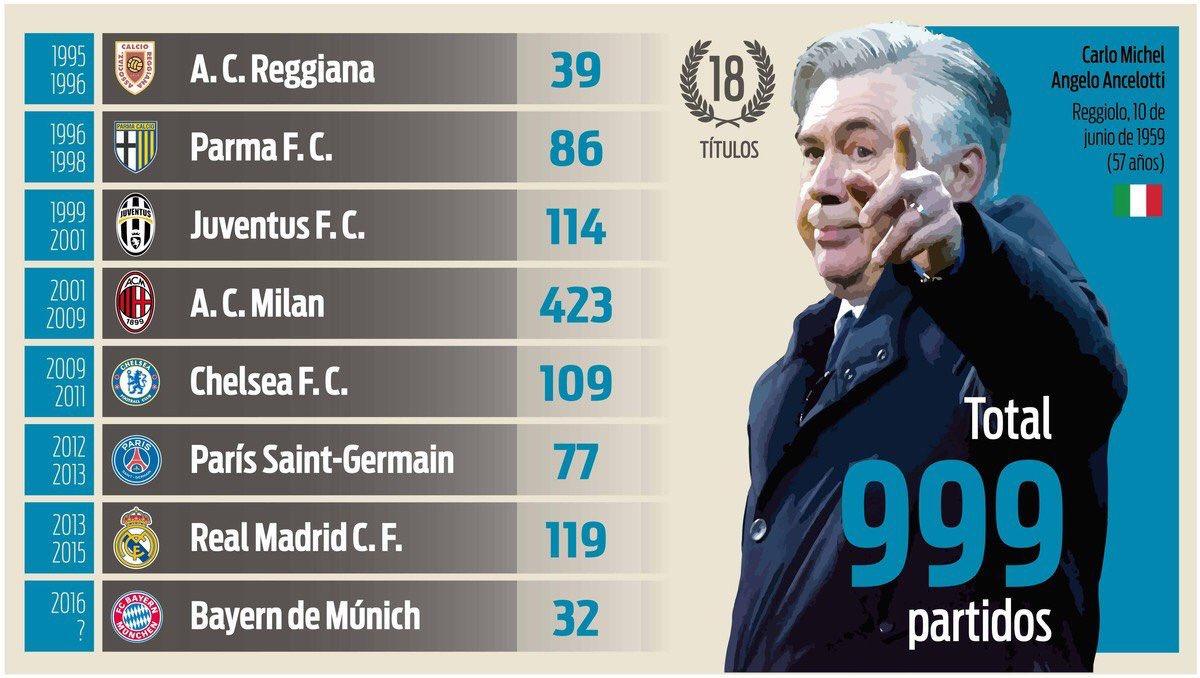 Carlo Ancelotti llegara contra el Hamburgo a su partido 1000 como entr...