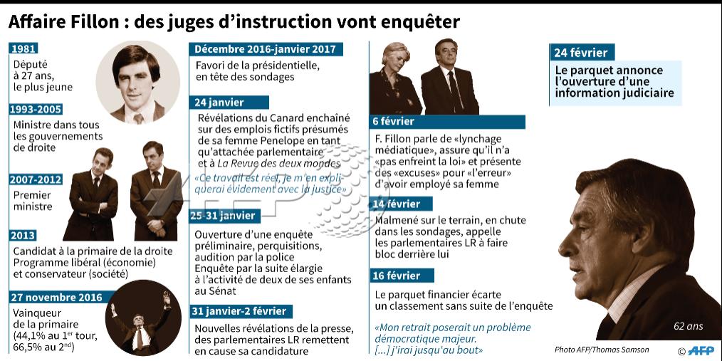 Affaire Fillon: trois juges d&#39;instruction désignés pour enquêter  http:// u.afp.com/4xkR  &nbsp;   #AFP <br>http://pic.twitter.com/BaaSWzmq7D