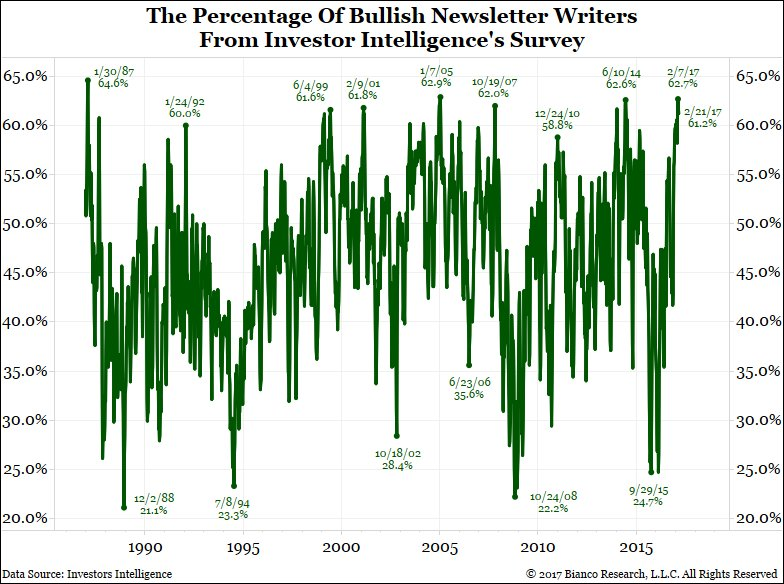 The last time the Stock Market Newsletters were this Bullish was Jan. 1987, 30 years ago! https://t.co/HwveefGVn3