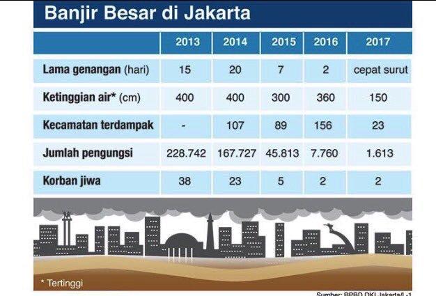 Memang menakjubkan sih lihat data banjir ini. Perbaikan besar terjadi sejak 2015 alias zaman Ahok. https://t.co/cMlIHgEqe0