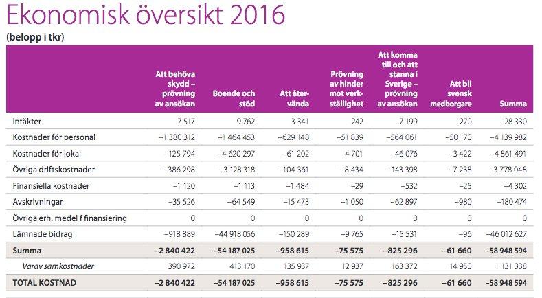 Migrationsverkets slutliga kostnader för 2016 hamnade på nästan 60 miljarder kr (58,9). Direkta kostnader. #svpol #migpol