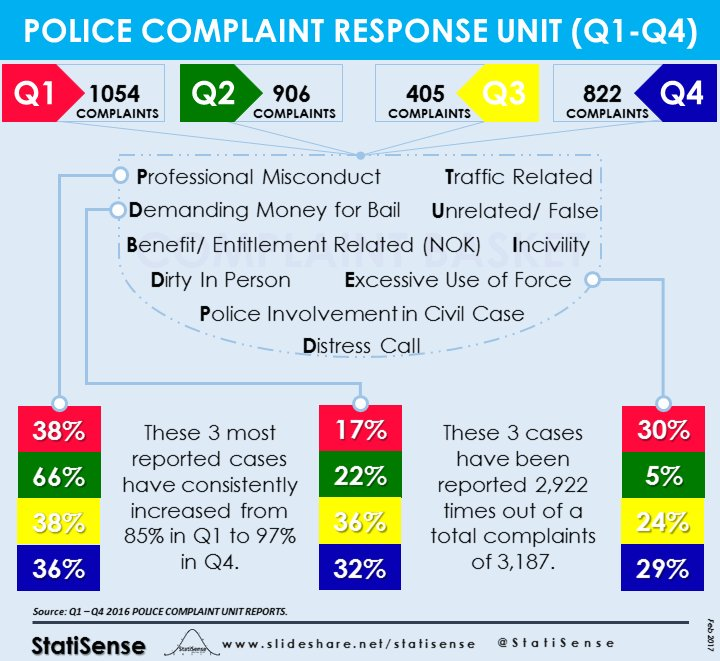 [#Infographics] Police Complaint Response Unit (Q1-Q4 2016) Reports. @PoliceNG @PoliceNG_PCRRU<br>http://pic.twitter.com/3luy2EsLmD