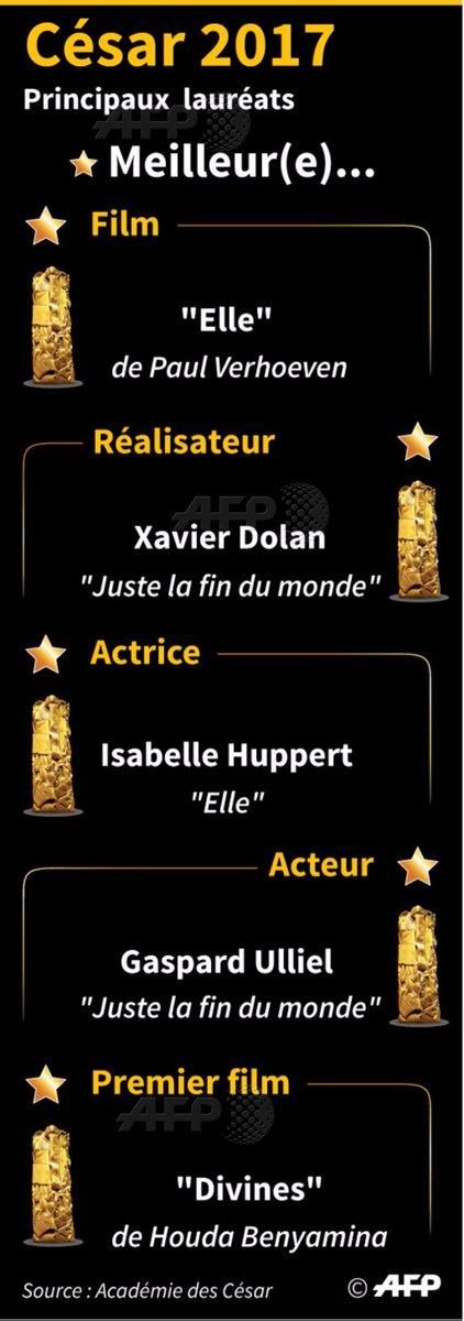 Principaux lauréats des #César2017 par @AFPgraphics #AFP <br>http://pic.twitter.com/RpZLI5Ekwv
