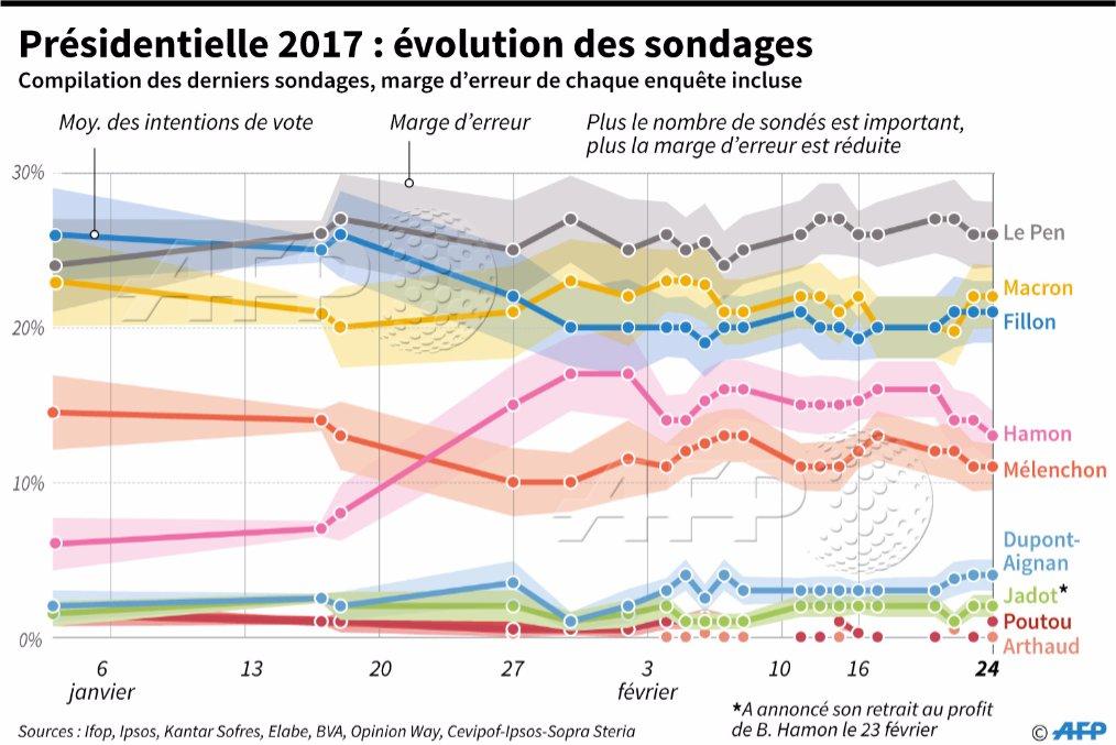 #Présidentielle 2017 : évolution des sondages par @AFPgraphics #AFP <br>http://pic.twitter.com/DT5kjn9GAv