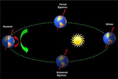 earth going around in orbiting - 400×268