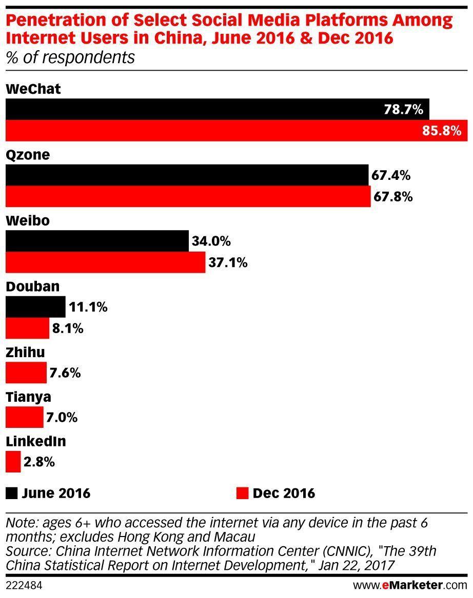 .@SinaWeibo's daily average video views sailed past 2 billion in the fourth quarter of 2016; https://t.co/V5hzG6x2uE https://t.co/APcaIkI1HC