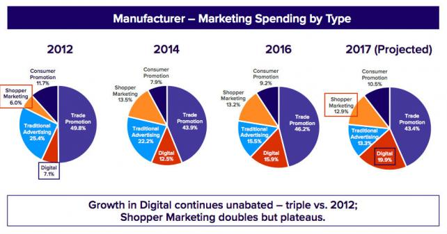 Study: CPG now spends more on digital than traditional ads, despite doubts on impact. https://t.co/IWAK9h76Wn https://t.co/Sryn3Pg55I