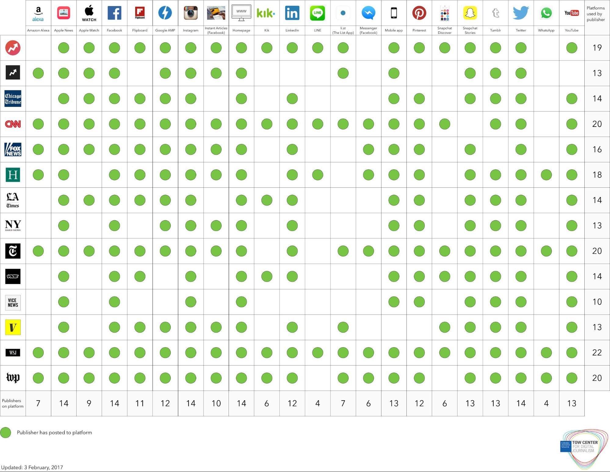 Ek @WSJ publica contenidos en 21 plataformas sociales diferentes. Las tareas de edición hoy. https://t.co/frJzCFa8ND https://t.co/YmR2B39ES6