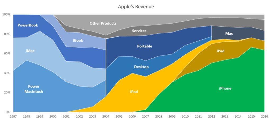 Apple's revenue 1997-2016 https://t.co/nbpFxyH2Hq