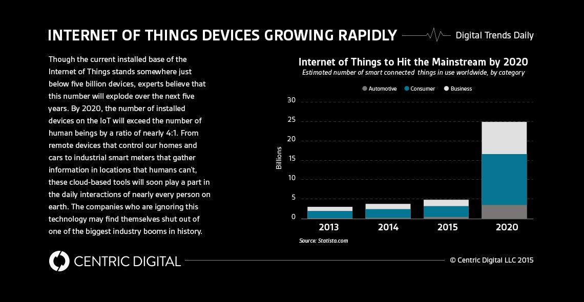 26 Billion Internet of Things Devices by 2020