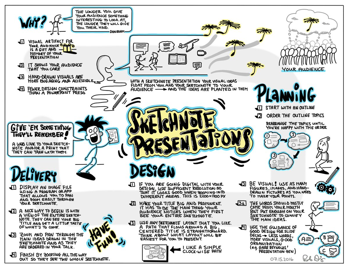 angelika ullmann illu ullmann  my sketchnote on how to prepare and deliver a presentation from a sketchnote snsymp17pic com 9kvitmcitw