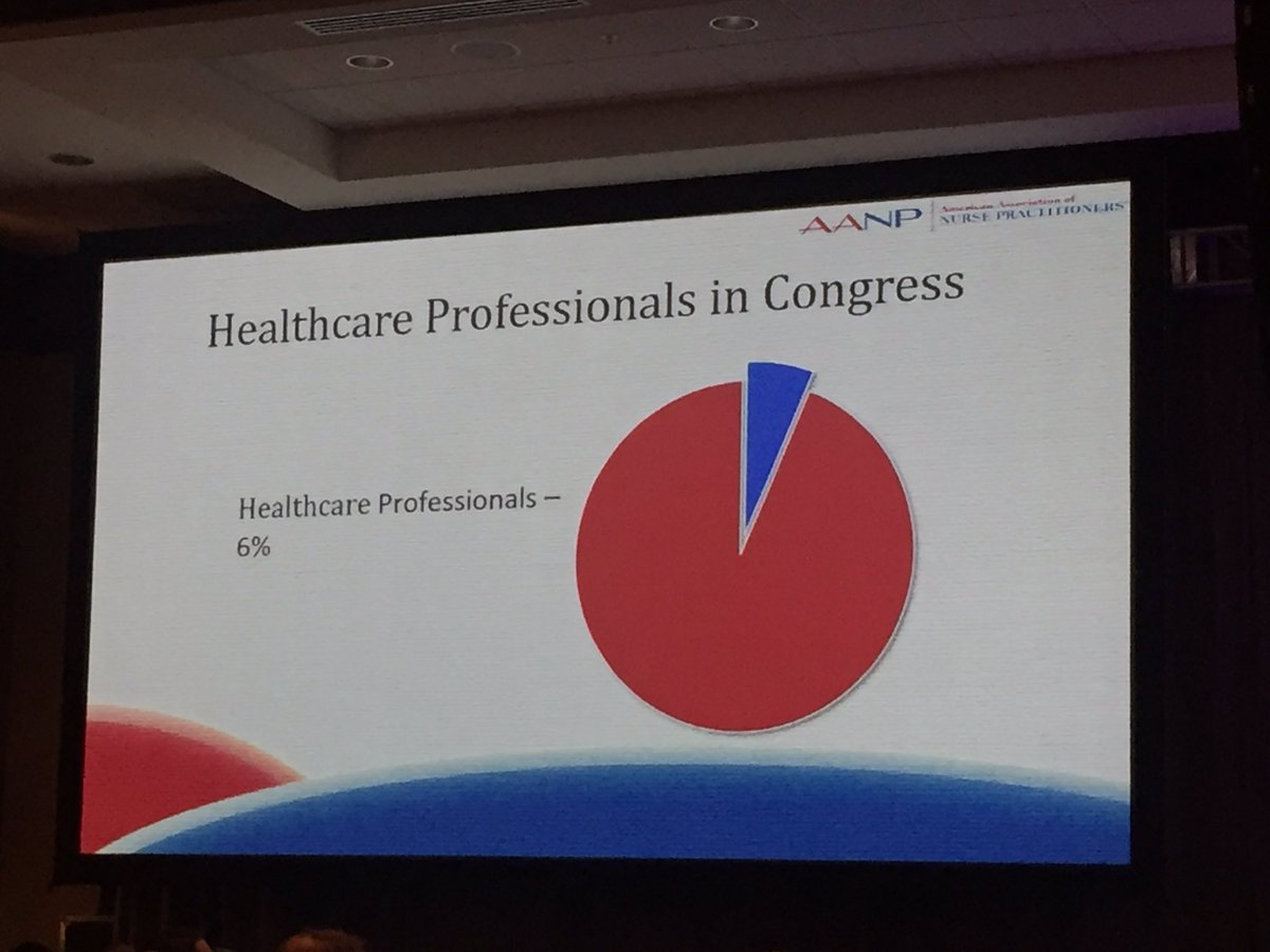 6% of #congress = #healthcare #professionals. 100% of #congress = #healthcare #consumers. #HealthCareReform #PatientsNotPolitics @AANP_NEWS<br>http://pic.twitter.com/ohtMXJGijJ