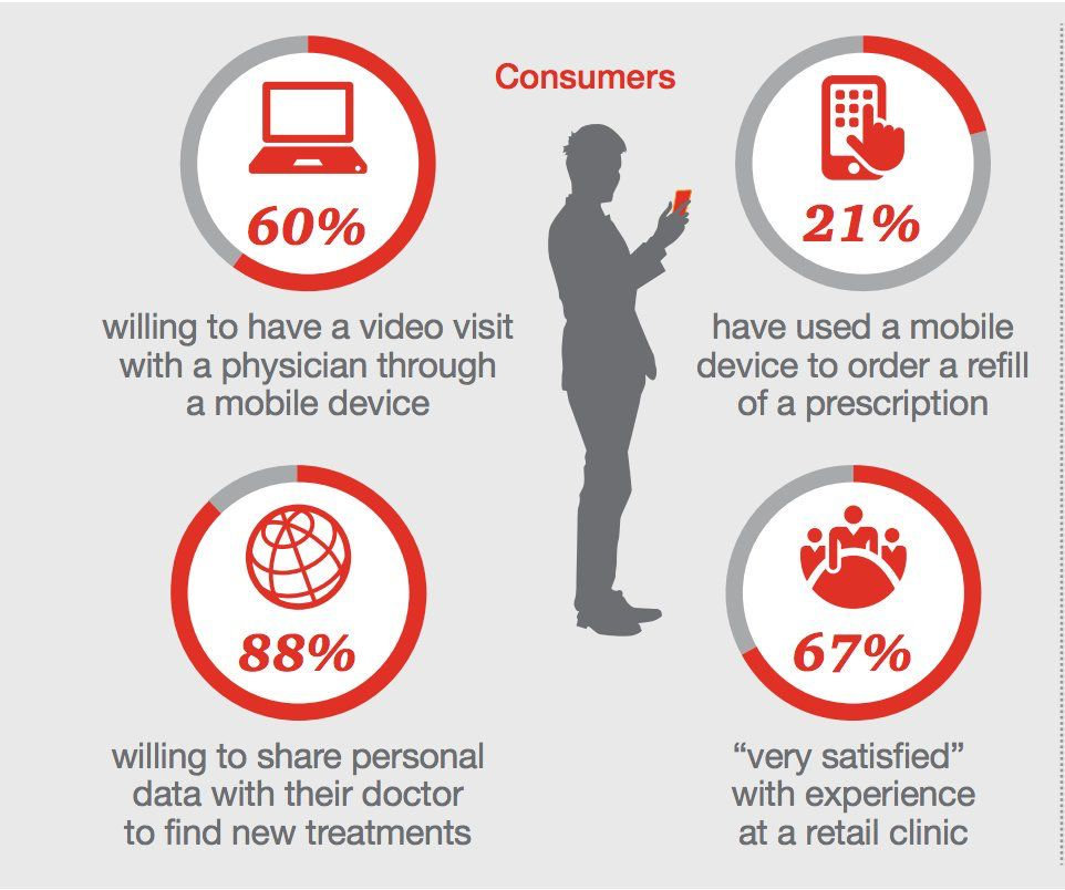 Mobile first trend in #healthcare. Are you prepared? #mwc17<br>http://pic.twitter.com/psDemzmTw0