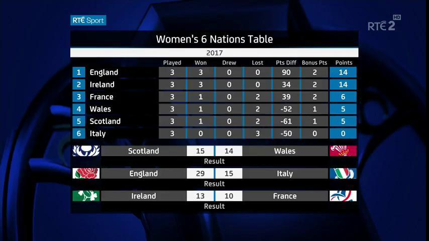 The table as it stands after Round 3. Ireland sitting in 2nd on points...