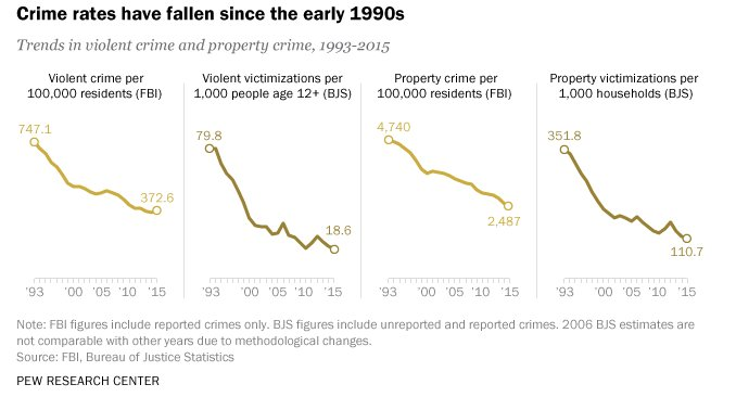 The truth about crime rates in America: https://t.co/4DPfWitsXH #JointSession