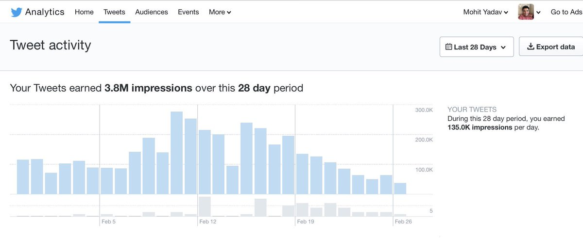 #mondaymotivation #Twitter analytics over the past 28 days and top twe...