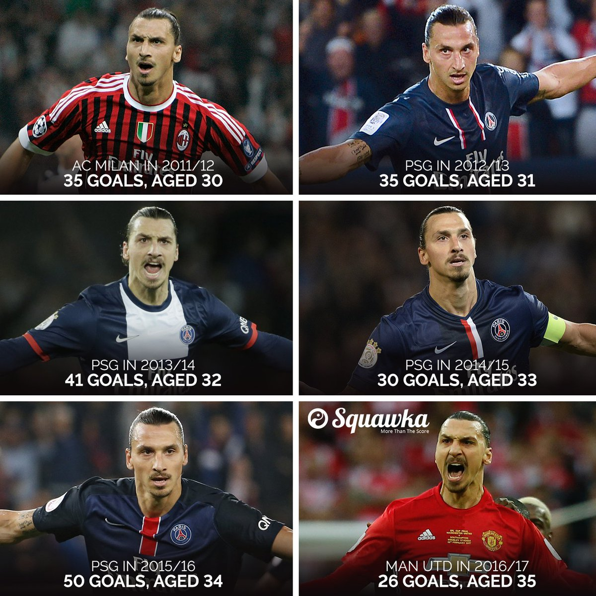 Zlatan Ibrahimovic has now scored 217 goals across all competitions si...