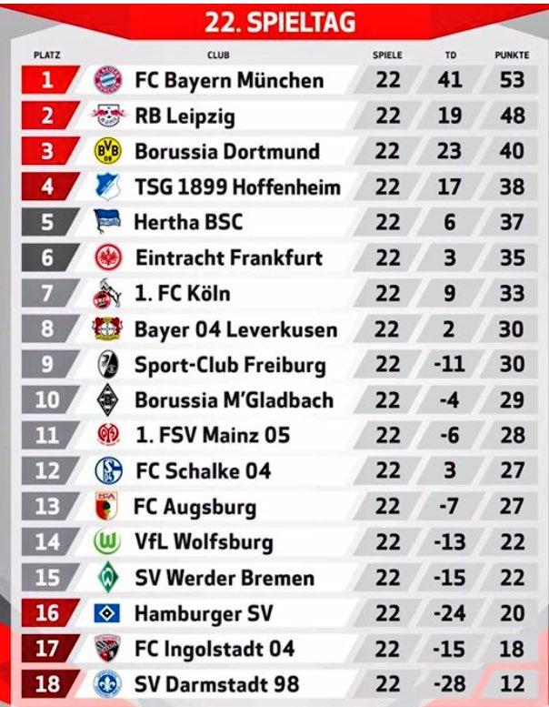 Looking good! #bundesliga #miasaneinestarkeinsel #soccer https://t.co/...