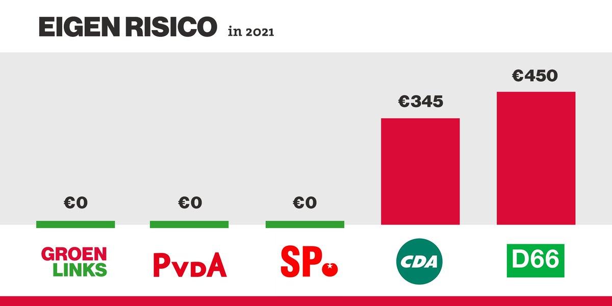 Ziek zijn is geen eigen risico. #RTLdebat #stemvoorverandering https:/...