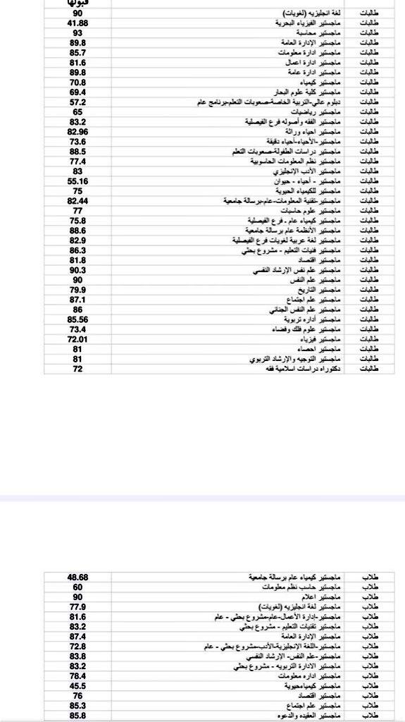 وافي بن عبد الله Auf Twitter أقل نسبة موزونة تم قبولها بجامعة الملك عبدالعزيز العام الماضي في مختلف التخصصات تعطي تصور محتمل لمدى قبول المتقدمين هذه السنة Https T Co Gnphop2ywq