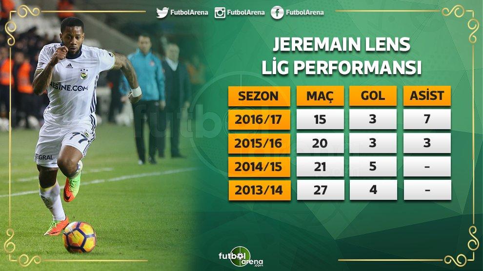 Jeremain Lens kariyerinin en verimli lig performansını sergiliyor. htt...